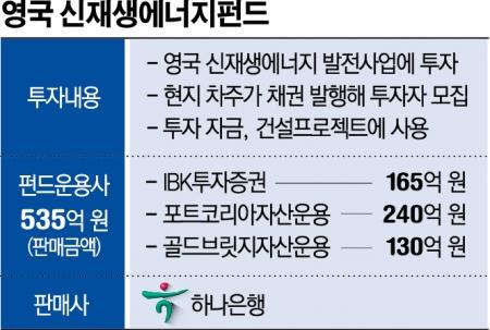 """[펀드환매 악몽 ing] 하나銀, 신재생펀드 환매 연기…금감원 """"종합검사 대상"""""""