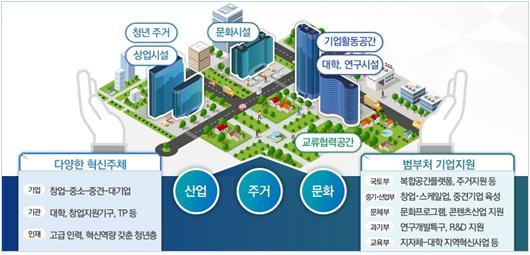 ▲도심융합특구 조성안 예시 (국토교통부)