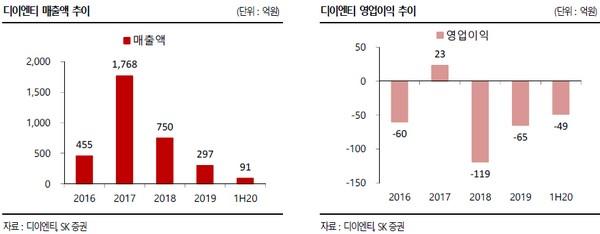 ▲디이엔티 매출 및 영업이익 추이. (자료제공=SK증권)