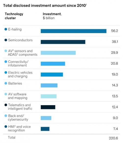 ▲최근 10년간 미래 자동차 기술에 대한 총 투자액 (2010년 1월~2019년 2월까지) (단위 : 10억 달러)  위부터 차량공유/반도체/자율주행 센서 및 부품/커넥티드카·인포테인먼트/전기차와 충전/배터리/자율주행 소프트웨어와 지도/텔레매틱스/사이버 보안/휴먼머신인터페이스(HMI)·음성인식. 출처 맥킨지