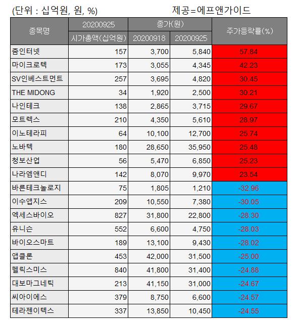 ▲코스닥 주간 상승률 및 하락률 상위 종목. (자료제공=에프앤가이드)