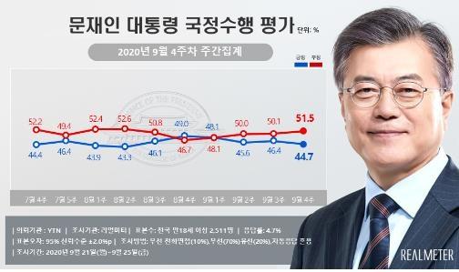 ▲리얼미터가 28일 공개한 9월 4주차 대통령 국정수행 평가에 따르면 문재인 대통령의 지지율이 1.7%P 하락했다. (리얼미터)