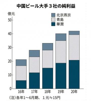 ▲중국 3대 맥주회사 순이익 추이 (상반기 기준)  출처 : 니혼게이자이신문