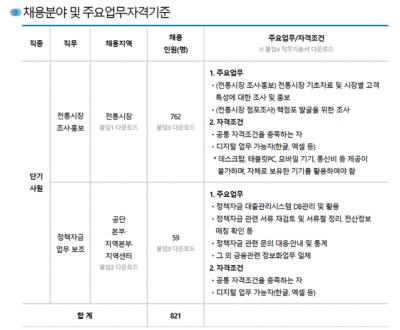 ▲2차 채용 공고 (사진제공=소상공인시장진흥공단 누리집)