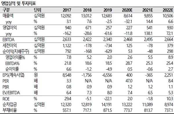 ▲대한항공 영업실적 및 투자지표. (자료제공=SK증권)