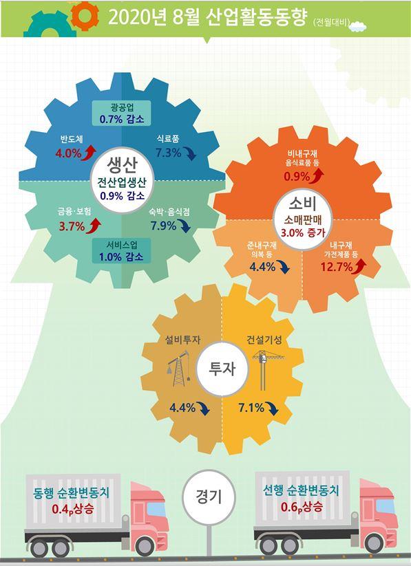 ▲8월 산업활동동향. (통계청)