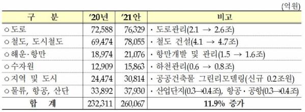 ▲2021년 예산안 사회간접자본(SOC) 분야 (자료제공=기획재정부)