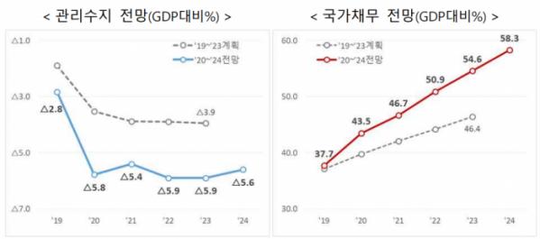 ▲국내총생산(GDP) 대비 관리재정수지 및 국가채무비율 전망. (자료=기획재정부)