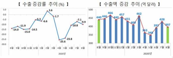 ▲수출 증감률 및 수출액 증감 추이 (자료제공=산업통상자원부)
