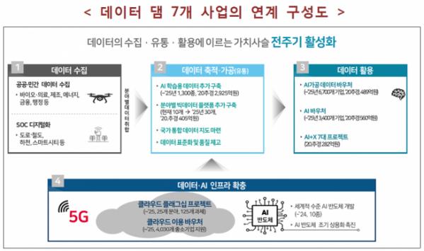 ▲데이터댐 7대사업연계 구성도 (과기정통부 제공)