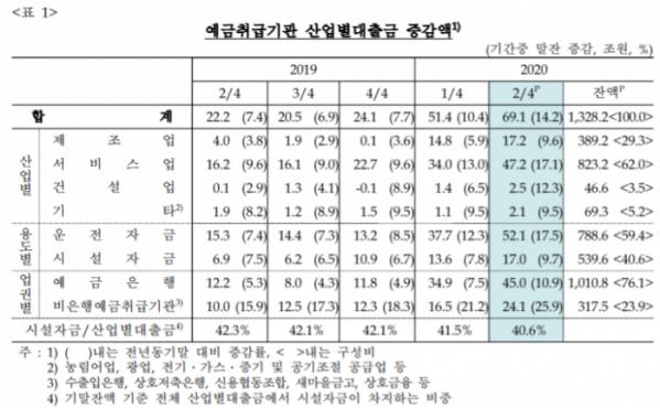 ▲예금취급기관 산업별 대출금 증감액 현황 (자료제공=한국은행)