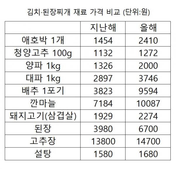 ▲김치·된장찌개 재료 가격 비교 표. (한국농수산식품유통공사(aT) 농산물유통정보, 한국소비자원 참가격)