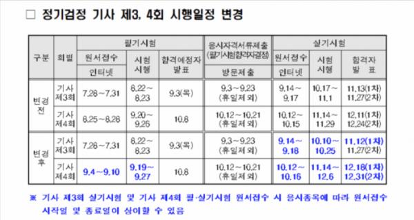 ▲코로나19 여파로 일정이 조정된 기사 시험 일정표 (출처=Q-net 홈페이지 캡처)