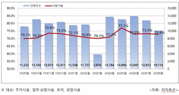 ▲전국 월별 법원 경매 진행건수 및 낙찰가율. (자료 제공=지지옥션)