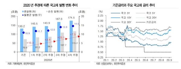▲기준금리와 주요 국고채 금리 추이   (자료=유진투자증권)