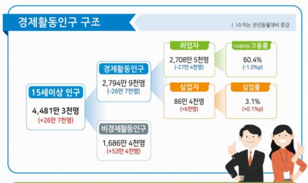 ▲8월 고용동향 주요내용. (자료=통계청)