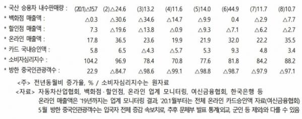 ▲8월 소매판매 속보치. (기획재정부)