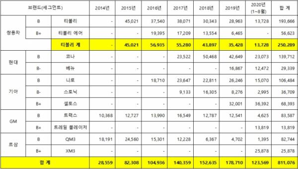 (자료=한국자동차산업협회)