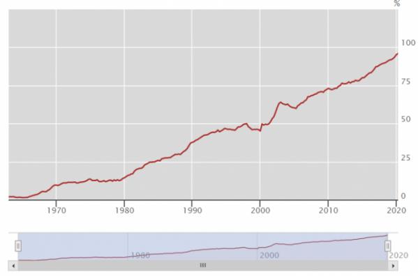 ▲한국 GDP 대비 가계부채비율 추이 (출처=BIS)