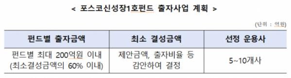 ▲포스코신성장 1호 펀드 출자사업 계획. (자료제공=한국성장금융)