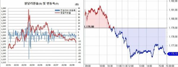 ▲오른쪽은 원달러 환율 장중 흐름 (한국은행, 체크)