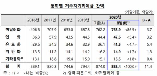 ▲통화별 거주자외화예금 잔액 (자료제공=한국은행)