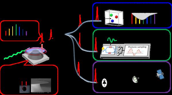 ▲초고 Q-인자의 실리카 마이크로공진기를 이용한 매우 낮은 펄스 간 시간오차의 22-GHz 광 펄스열 생성 및 응용 분야들의 개요.  (카이스트 제공)