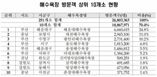 ▲해수욕장 방문객 상위 10곳. (해양수산부)