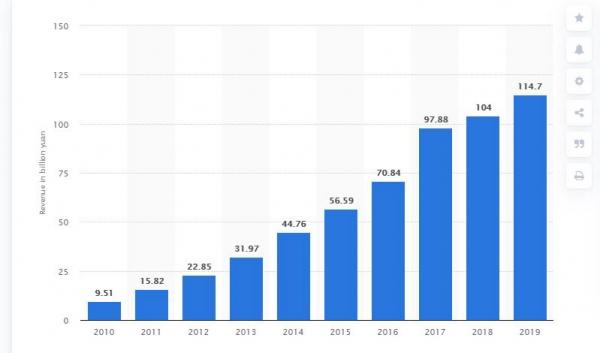 ▲텐센트의 온라인 게임 매출 추이. 단위 10억 위안. 출처 스태티스타