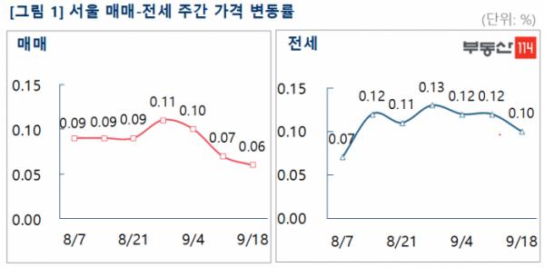 ▲서울 매매·전세가격 주간 변동률 추이.  (자료 제공=부동산114)