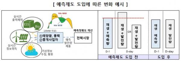 ▲예측제도 도입에 따른 변화 예시  (자료제공=산업통상자원부)