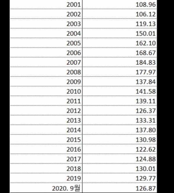 ▲지난해 글로벌 선가지수는 2007년 대비 29.7% 하락했다. 2008 리먼쇼크를 기점으로 중국의 저가 수주경쟁이 본격화된 탓이다.  (자료=클락슨리서치)