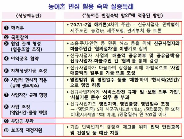 ▲농어촌 빈집 활용 숙박 실증특례 (기획재정부)