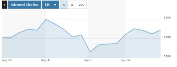 ▲테슬라 최근 1개월간 주가 추이. 18일(현지시간) 종가 442.15달러. 출처 마켓워치