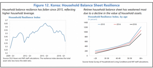 ▲가계 균형 회복력 및 퇴직 가계 회복력 추이. 2015년을 기점으로 회복력이 감소세에 접어들었고(좌), 퇴직 가계의 균형 회복력은 2010년 대비 2018년 감소했다(우). (자료제공=IMF)