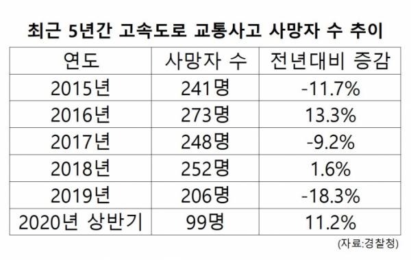 ▲최근 5년간 고속도로 교통사고 사망자 수 추이 (경찰청)