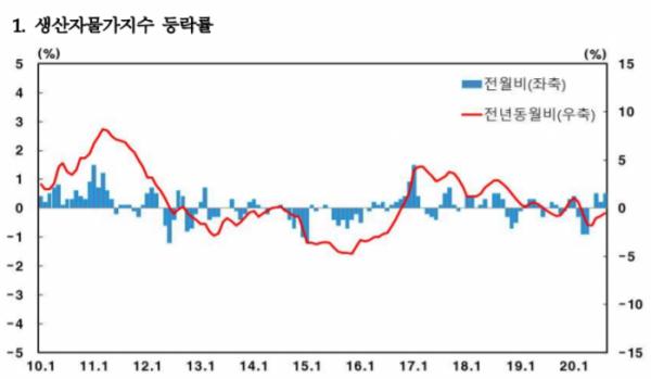 ▲생산자물가지수 등락률 추이 (자료제공=한국은행)