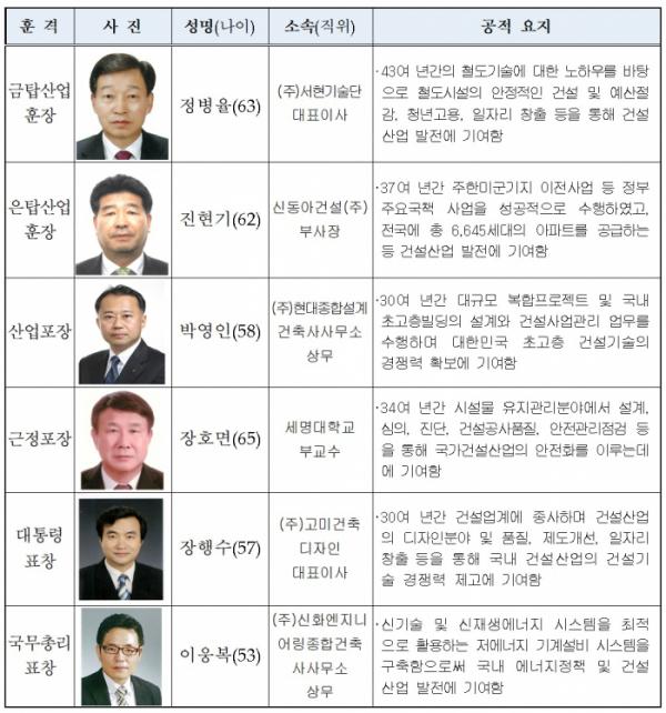 ▲'2020 건설기술인의 날' 기념식 대표 수상자 명단. (국토교통부)