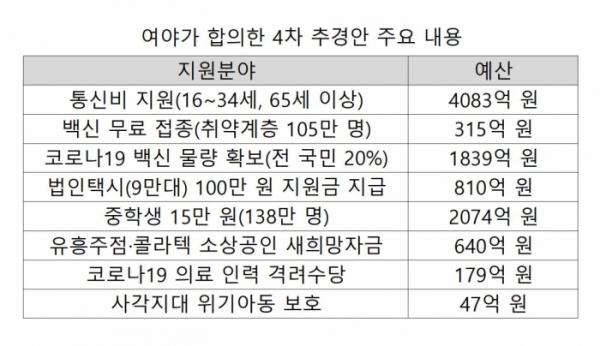 ▲여야가 합의한 4차 추경안 주요 내용. (국회·기획재정부)