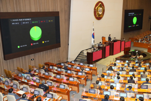 ▲22일 국회 본회의에서 '2020년도 제4회 추가경정예산안'이 통과되고 있다. (연합뉴스)