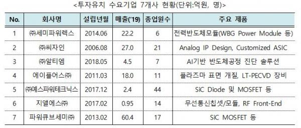 ▲투자유치 수요기업 7개사 현황 (자료제공=산업통상자원부)