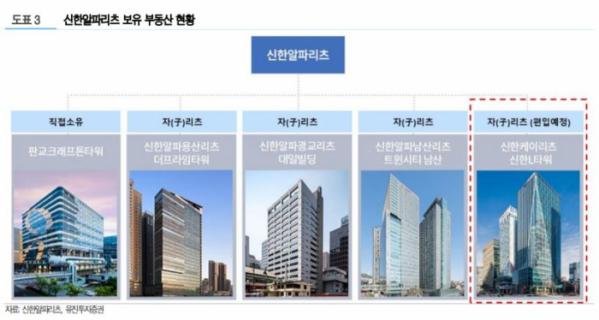 ▲신한알파리츠 보유 부동산 현황. (자료제공=유진투자증권)