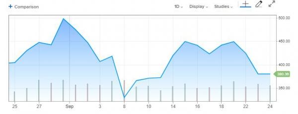 ▲테슬라 최근 1개월간 주가 추이. 23일(현지시간) 380.36달러. 출처 CNBC