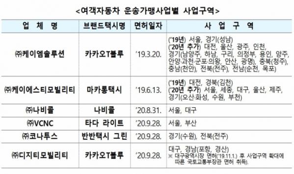 ▲플랫폼 택시 업체와 사업구역 현황. (국토교통부)