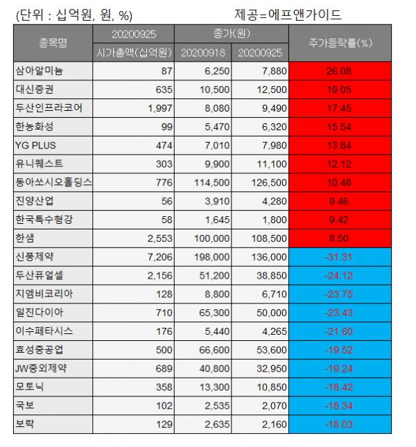 ▲코스피 주간 상승률 및 하락률 상위 종목. (자료제공=에프앤가이드)