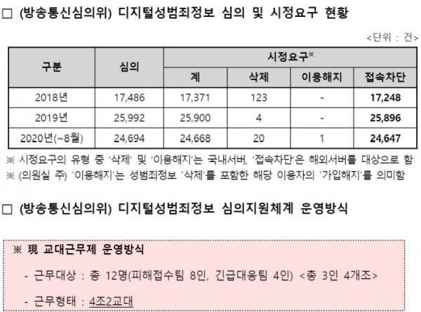 ▲디지털성범죄 정보 심의 및 시정요구 현황 (허은아 의원실 제공)