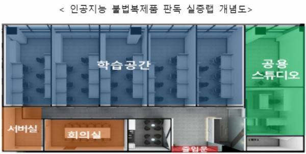▲인공지능 불법복제품 판독 실증랩 개념도 (과기정통부 제공)