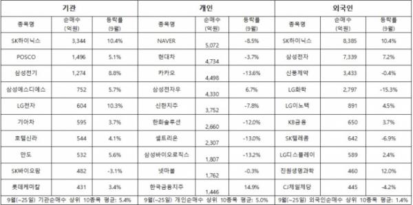 ▲9월(~25일) 투자자별 코스피 상위 순매수 종목과 등락률(자료제공=한국거래소)