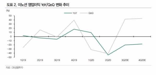 ▲이노션 영업이익 변화 추이. (자료제공=DB금융투자 )