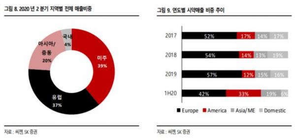 ▲씨젠의 2020년 2분기 지역별 전체 매출 비중 및 연도별 시약 매출 비중 추이. (자료제공=SK증권)